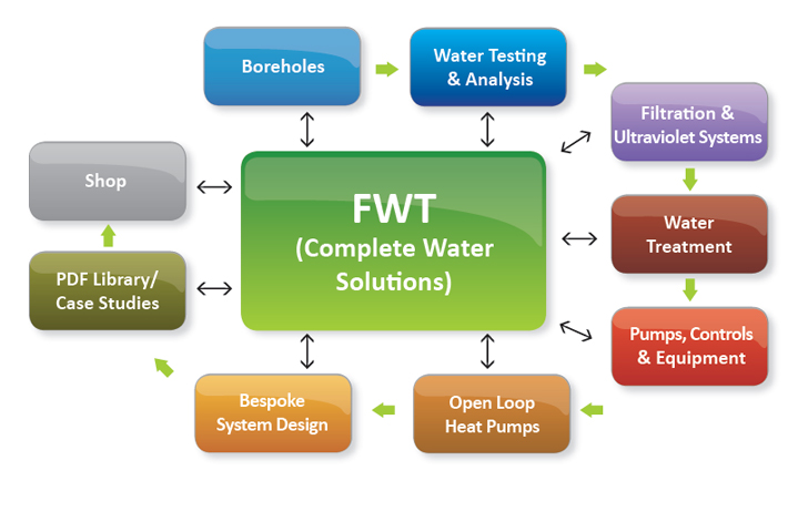 FWT - Complete Water Solutions
